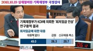 [2018국정감사]기획재정부 국정감사, 국회 본관